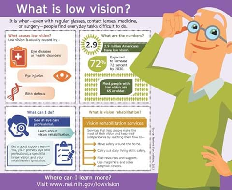 """An infographic titled, """"What is low vision?"""" provides information about its causes, people affected, what to do about it, and vision rehabilitation. Low vision is when—even with regular eyeglasses, contact lenses, medicine or surgery—people find everyday tasks difficult to do. Low vision is caused by eye diseases or health disorders, eye injuries, and birth defects. 2.9 million Americans have low vision; expected to increase 72% by 2030; most people with low vision are 65 or older. What can I do? See an eye care professional, learn about vision rehabilitation; get a good support team—you, your primary eye care professional, a specialist in low vision, and your rehabilitation specialists. Vision rehabilitation services help people make the most of their vision and keep their independence by teaching them how to move safely around the home, carry out daily living skills safely, find resources and support, and use magnifiers and other adapted devices. Learn more at www.nei.nih.gov/lowvision."""