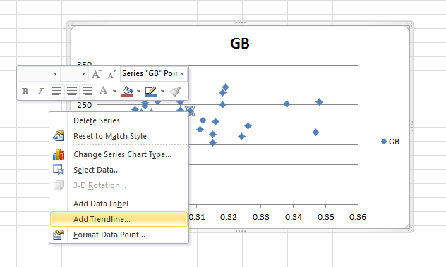 """A screen capture of the Figure 9 Excel scatter plot shows how to add a trend line to the graph. The """"Add Trendline…"""" option is highlighted."""