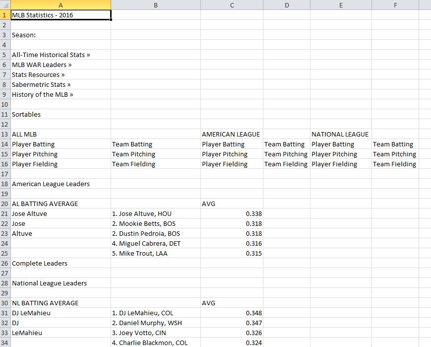A screen capture shows an Excel spreadsheet populated with imported MLB 2016 statistics data that includes an assortment of data, some extraneous for the given research purpose.