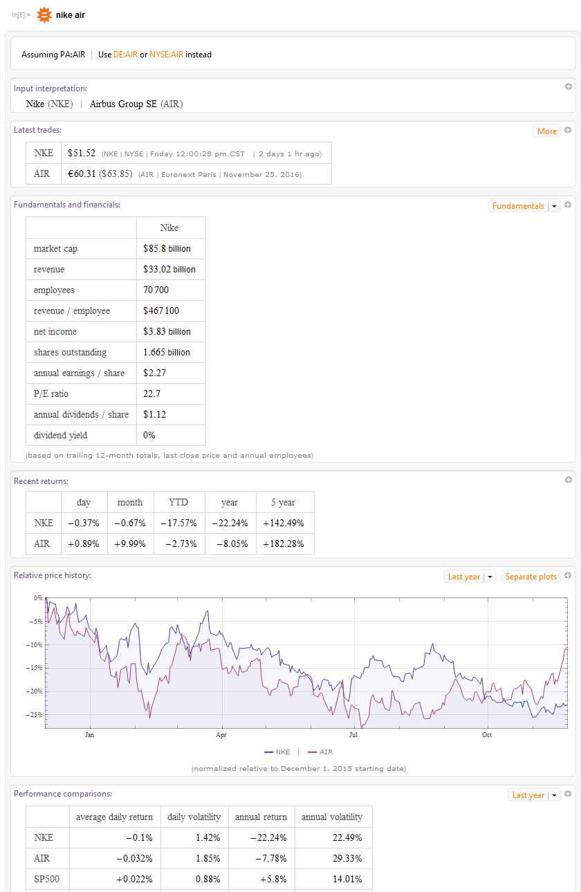 """A screen capture shows results from a Wolfram Alpha search using the term """"Nike Air"""" via Wolfram Mathematica 11. The results include the latest stock exchange trade values (NKE, AIR), other financials like market cap, revenue, number of employees, net income, number of outstanding shares, annual earnings, P/E ratio, annual dividends per share, dividend yield, plus recent returns and an interactive line graph showing relative price history."""