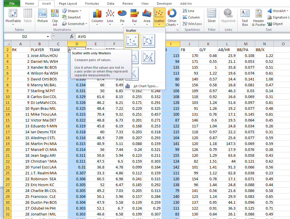 """A screen capture shows an Excel spreadsheet, its cells filled with data. Two columns are highlighted (the cells are blue), D (batting average) and I (number of ground balls), and the """"Scatter with only Markers"""" option is chosen from the top horizontal menu bar under Insert > Scatter."""