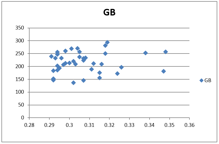 """A screen capture shows scatter plot (graph) with the title GB (ground balls). The x-axis is """"batting average,"""" ranging from .28 to .36, and the y-axis is the number of ground balls, from 0 to 350. The ~40 plotted data points are blue diamonds that cluster between 130 and 300, and .29 and .35."""