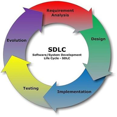 SDLC = Software/System Development Life Cycle. A circular diagram shows the five fundamental steps of software design: 1) requirement analysis (software specification), 2) design, 3) implementation (coding), 4) validation (testing), 5) evolution (maintenance and further development).