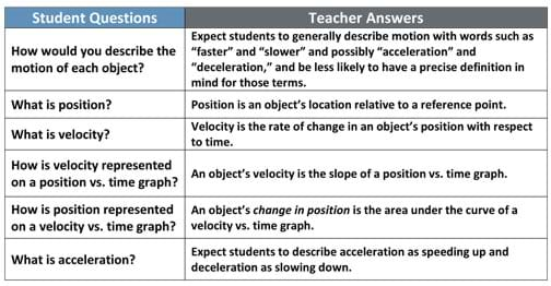 Worksheets Velocity Time Graphs Questions And Answers Pdf position velocity and acceleration lesson www a two column table provides six questions how would you describe the motion of