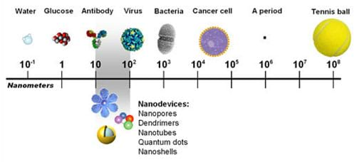 nanotechnology the future here now essay The strategic impact of nanotechnology on the future is now responsible for as much as in the future a central concern here is.