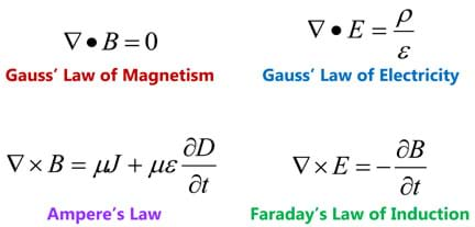 Four equations: Gauss' law of magnetism and law of electricity, Ampere's law and Faraday's law of induction.