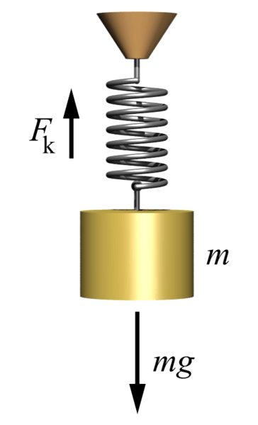 A spring depicting the fundamentals of Hooke's law.