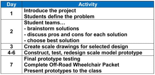 Day 1: Introduce the project; students define the problem. Day 2: student teams brainstorm solutions, discuss pros and cons for each solution, and choose the best solutions. Day 3: Create scale drawings for selected design. Days 4 - 6: Construct, test and redesign the scale model prototype. Day 7: Final prototype testing, complete packet, and present prototypes to the class.