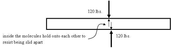 A drawing of a beam with 120 lbs of force on the beam, not quite opposing each other. Inside, molecules hold onto each other to resist being slid apart.