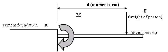 A drawing shows  a horizontal beam projecting out from a concrete foundation block. Identified are: A (fixed point), F (weight of person), M (moment or turning force), d (moment arm), and arrow showing direction of force.