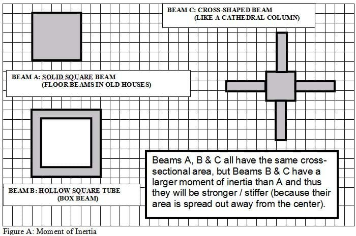 Sketches with following labels: Beam A: Solid square beam (floor beams in old houses). Beam B: Hollow square tube (box beam). Beam C: Cross-shaped beam (like a cathedral column). Beams A, B & C all have the same cross-sectional area, but beams B & C have a larger moment of inertia than A and thus they are stronger/stiffer (because their area is spread out, away from the center).