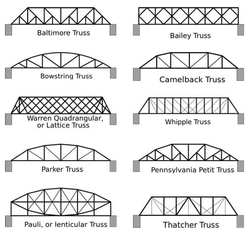 Why Use The Bridge Design Pattern