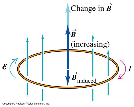 magnetic launcher activity www teachengineering org Lenz Law Formula Fardays Law